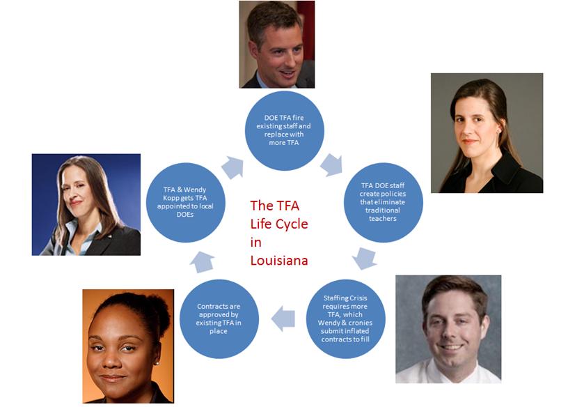 Will John White Prove To Be The Downfall Of Tfa Or Just Louisiana