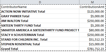 summary stand donors